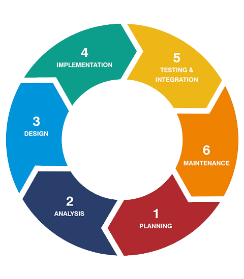 software cycle